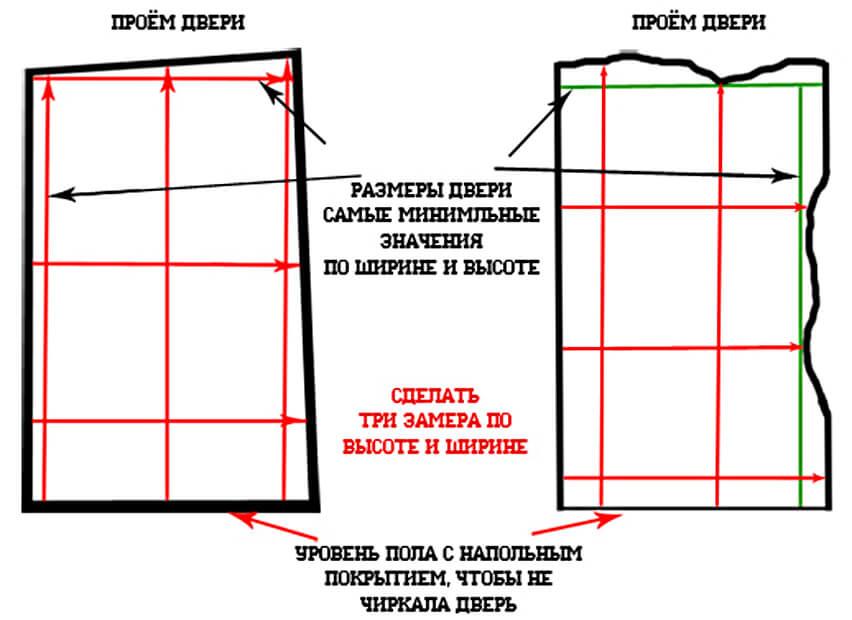 Как сделать замеры межкомнатных дверей